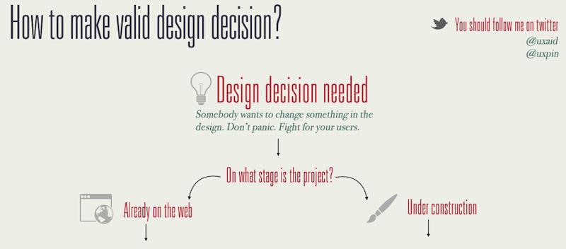 Quelques clés pour prendre les bonnes décisions dans un processus de design.