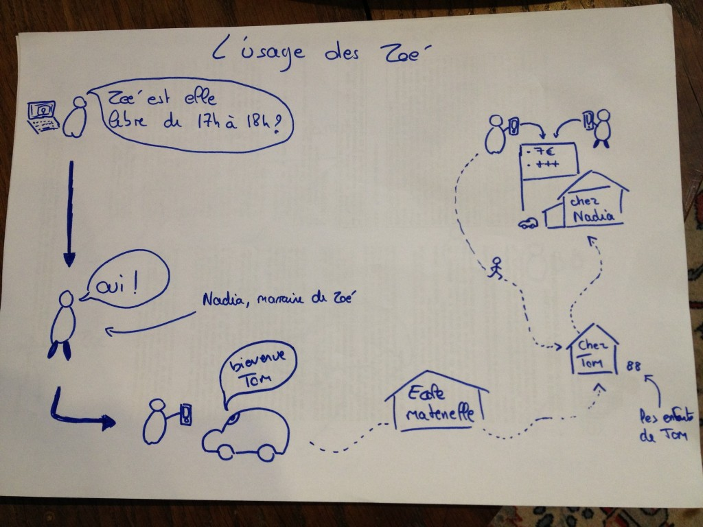 design-thinking-ZOE-usages