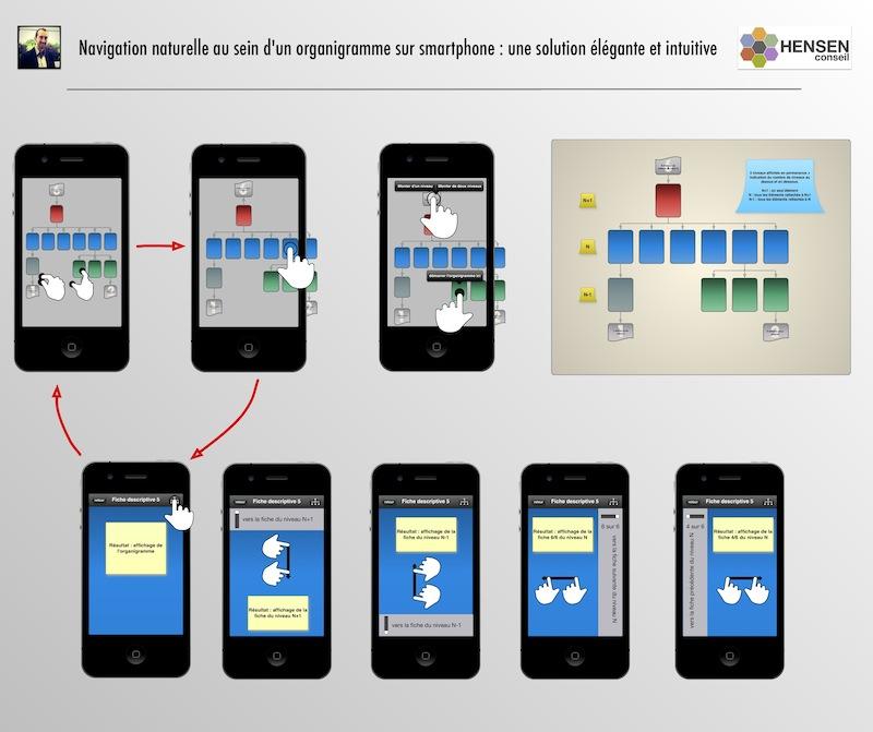 design mobile – une façon élégante et naturelle de naviguer dans un organigramme.