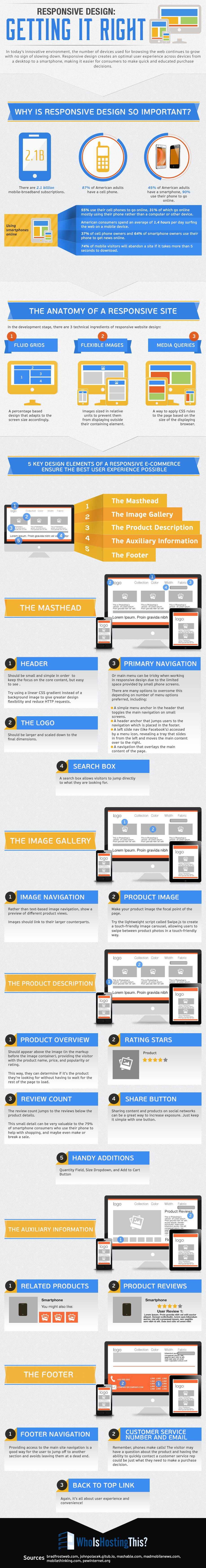 Responsive Web Design – Décryptage des bonnes pratiques en ecommerce