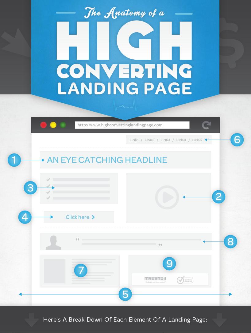 Les 9 points clés d'une Landing Page efficace.