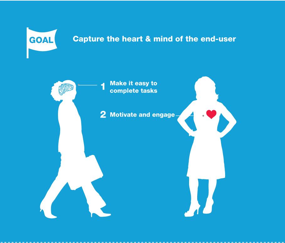Design UX : toucher le coeur et l'esprit des utilisateurs finaux.