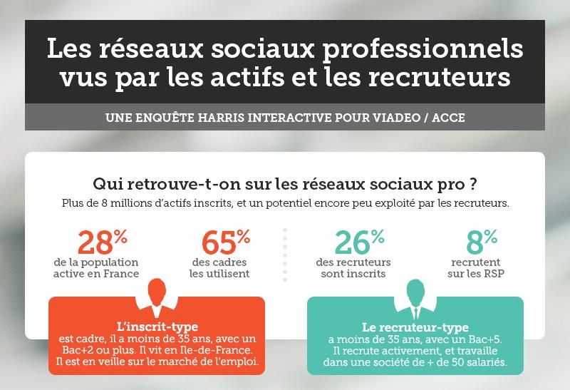 État des lieux des réseaux sociaux professionnels.