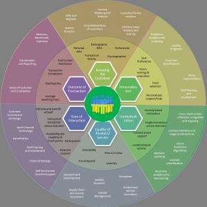 Les 6 dimensions de l'expérience client.
