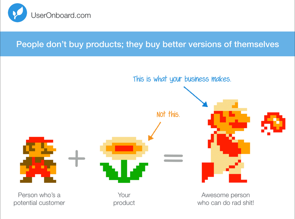 People buy better versions of themselves, they don't buy products.