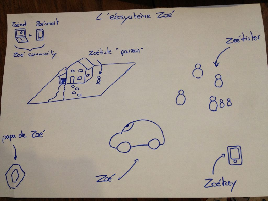 design-thinking-zoe-ecosysteme