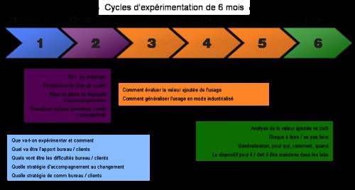 Cycle d'expérimentation sur 6 mois