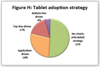 Stratégie d'usages des tablettes en entreprise