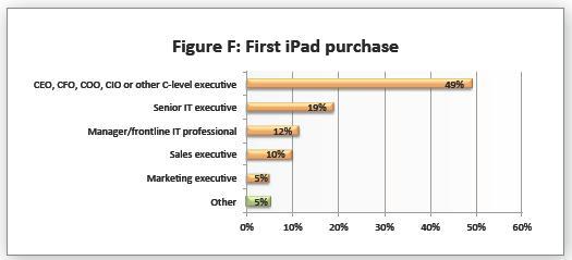les utilisateurs de tablettes en entreprise
