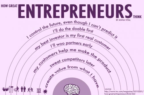 how-entrepreneur-think