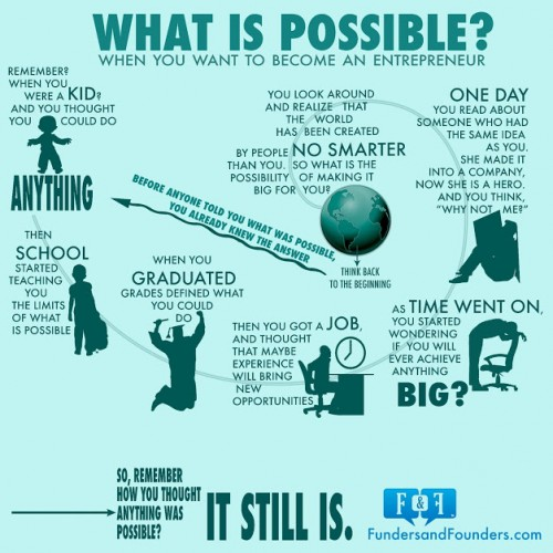 what is possibel