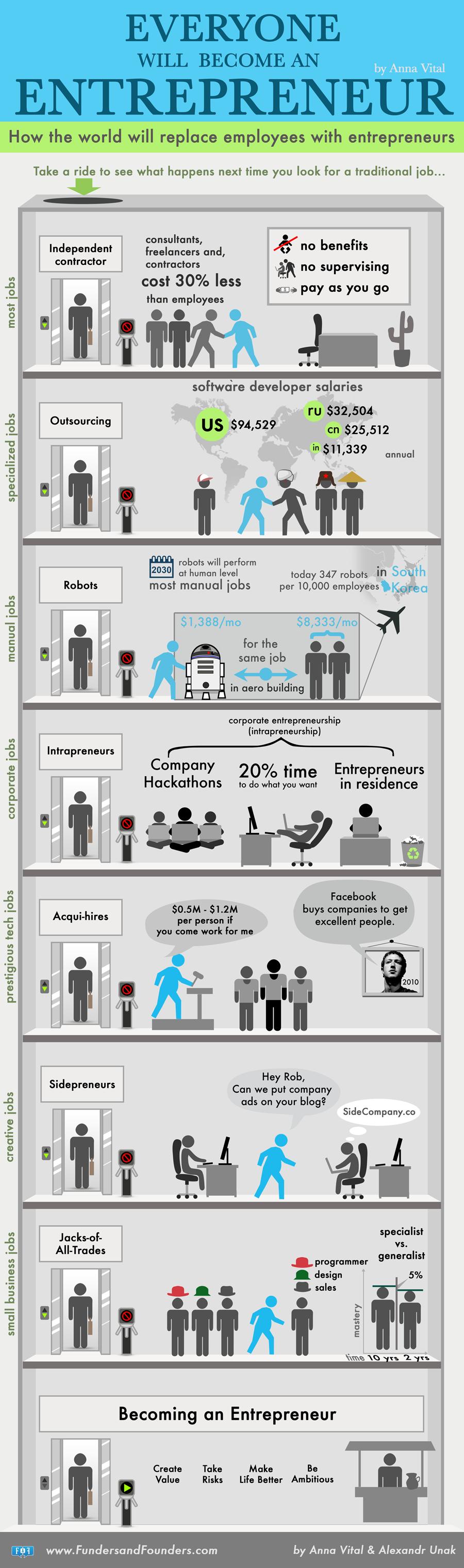 everyone-will-become-entrepreneur